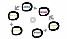 ¿Es posible la adquisición de aprendizajes a través de  metodologías que promueven la participación en la comunidad? ¿Podemos hablar de aprender solucionando problemas de nuestro entorno?  El Aprendizaje-Servicio (ApS)