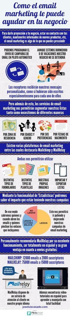 COMO EL EMAIL MARKETING PUEDE AYUDARTE EN TU NEGOCIO :: El #EmailMarketing no ha muerto y puede hacer mucho por tu negocio.