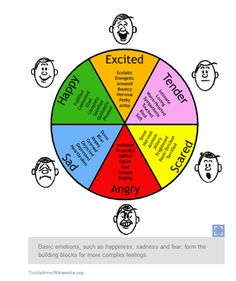 What is the difference between Emotions and Feelings? Emotions are physical states whereas feelings are mental associations or reactions. Emotions are . Feelings Chart, Feelings And Emotions, Controlling Emotions, Emotions List, Human Emotions, Sensitive People, Highly Sensitive, Coping Skills, Social Skills
