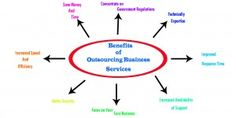 THE TOP MOST BENEFITS OF OUTSOURCING YOUR BUSINESS SERVICES