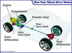 9 best how it works cars and spare parts images on pinterest gaadiandyou image courtesy howstuffworks fandeluxe Image collections