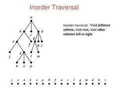 Inorder traversal of binary tree in Java using recursion and iteration