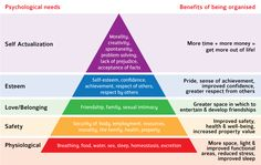 Benefits of decluttering - Maslow's Hierarchy of Needs (by Cherry Rudge, Rainbow Red - apdo-uk Member & Marketing & PR Officer)