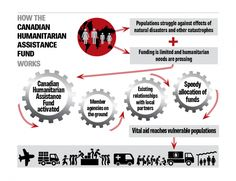 Canadian Humanitarian Assistance Fund