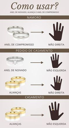 In which hand and finger is an engagement ring and wedding ring worn? - Poési Em qual mão e dedo se usa anel de noivado e aliança? Wedding Tips, Dream Wedding, Wedding Day, Wedding Bands, Hippie Man, Marry Me, Marie, Wedding Planner, Wedding Inspiration
