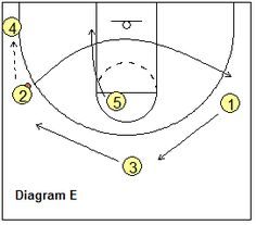 Basketball Offense - Motion Offense, Coach's Clipboard Basketball Coaching and Playbook Youth Basketball Drills, Basketball Practice Plans, Basketball Plays, Basketball Workouts, Basketball Coach, Physical Education Lessons, Coach Men, How To Start Homeschooling, Coaching