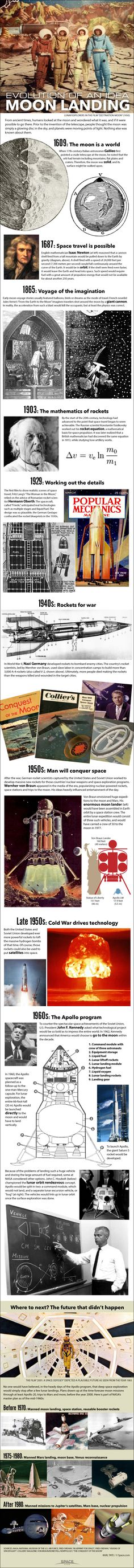 Evolution of a idea - moon landing