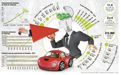 Concesionarias se las arreglan para vender más carros La caída del 9 por ciento en las ventas de vehículos nuevos ha hecho que se diseñen planes comerciales para vender más automóviles en el último trimestre de 2013.