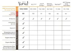 Verve Energy drink comparison chart to other energy drinks! Visit www.beahealthieryou.vemma.com to learn more!
