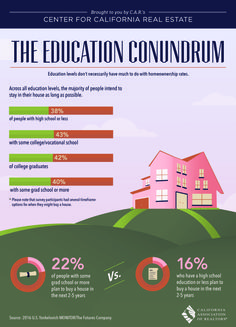 #Education levels don't necessarily have much to do with #homeownership rates. Across all education levels, the majority of people intend to stay in their house as long as possible: 38% of people with high school or less, 43% with some college/vocational school, 42% of college graduates, 40% with some grad school or more. www.NancyVillasenor.com