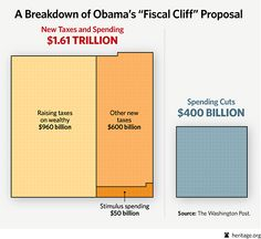 Obama's fiscal cliff plan as 4 dollars of taxes for every 1 dollar of savings. That just doesn't add up!