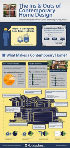 What makes a contemporary home plan so popular? This infographic explores the ins and outs of contemporary home design. From a flexible layout to a strong indoor/outdoor connection, buyers love the versatility of contemporary home design. Architecture Company, Container Architecture, Architecture Design, Contemporary House Plans, Contemporary Home Decor, Modern House Design, Contemporary Design, Contemporary Decorative Pillows, Modular Design