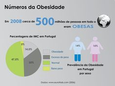 Consulta da obesidade:http://topclinical.com/psicologia/peso/ #psicologia #psicoterapia #obesidade #peso