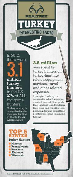 Turkey Hunter Stats #Realtreeinfographics