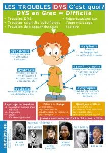 Chaque année, la Fédération Française des DYS organise le 10 octobre la Journée Nationale des DYS. Chez Hop'Toys, nous avons décidé de créer une infographie pour faire connaître ses troubles au grand public et mieux comprendre les caractéristiques de la dyslexie, dyspraxie, dyscalculie, dysphasie, dysorthographie et dysgraphie.