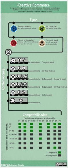 #Infografía sobre Licencias #CC #peritic By @rodrigoyjimenez
