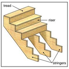 Polish your carpentry capabilities and build your own beautiful and strong staircase. Building a staircase requires proper time and concentration as it is all about measurements and materials. However, a handmade staircase is less expensive as compared to ready-made staircases. Handmade staircase has another advantage that you can customize it according to your requirement. You can use a staircase for so many purposes as you can use it get from one floor of your house or office to another…
