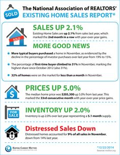 Home Ownership Matters - NAR'S Existing Home Sales Report - Sales, Pricing, and Inventory are all up! Real Estate Articles, Real Estate Tips, Friday Facts, Real Estate Buyers, Home Buying Tips, Home Fix, National Association, Home Ownership, House Prices