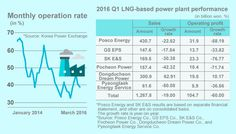 Koreas LNG power plants in trouble from overcapacity amid slow business