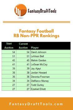 Fantasy Football WR Non-PPR Rankings / Cheatsheets. Fantasy Football Rankings, Fantasy Draft, Devonta Freeman, Doug Baldwin, Lesean Mccoy, Mike Evans, Todd Gurley, Julio Jones, Le'veon Bell