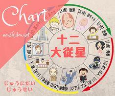 十二大従星   大阪 算命学 占い師 ねうし まり の占いサイト 恋愛相性 仕事運勢 Chart