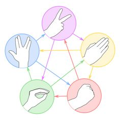 Rock, paper, scissors, lizard, Spock. Easy way to remember the rules. I love Big Bang!