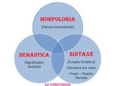 Lu Concursos: MORFOLOGIA X SINTAXE X SEMÂNTICA PARA NUNCA MAIS E...
