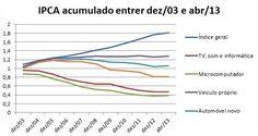 Um levantamento realizado pelaIntelmostrou que, nos últimos 10 anos, o preço dos computadores caiu 61,32%. Nesse mesmo período, o Índice Nacional de Preços ao Consumidor (IPCA), que mede a taxa oficial de inflação no Brasil, contabilizou um aumento de 81,04% nos custo de vida dos brasileiros.De um