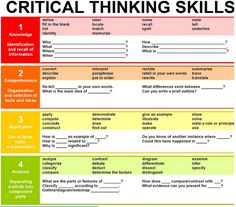 This is great chart on critical thinking/Bloom's Taxonomy. It gives you a break down of critical thinking skills. The chart offers key words for each level of critical thinking skills. Teaching Strategies, Teaching Tips, Teaching Channel, Learning Objectives, Teaching Art, Formation Continue, Higher Order Thinking, Critical Thinking Skills, Critical Thinking Activities