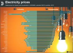 Compare electricity prices across the #OECD area from the International Energy Agency's Key World Energy Statistics report #stats