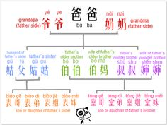 Chinese relatives, father side