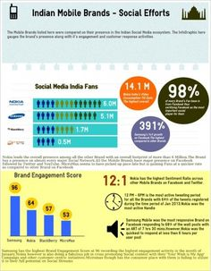 Indian Mobile Brands Performance Review On Social Media