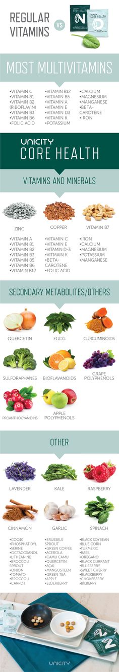 Regular Vitamins vs Core Health | Unicity Blog