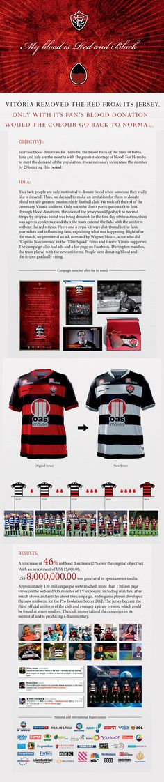 A Brazilian football team (Esporte Clube Vitoria) removed the red from its jerseys. The color gradually returned only as fans began donating blood. Campaign featured in The World's Best Outdoor Ads, 2012-13   Adweek