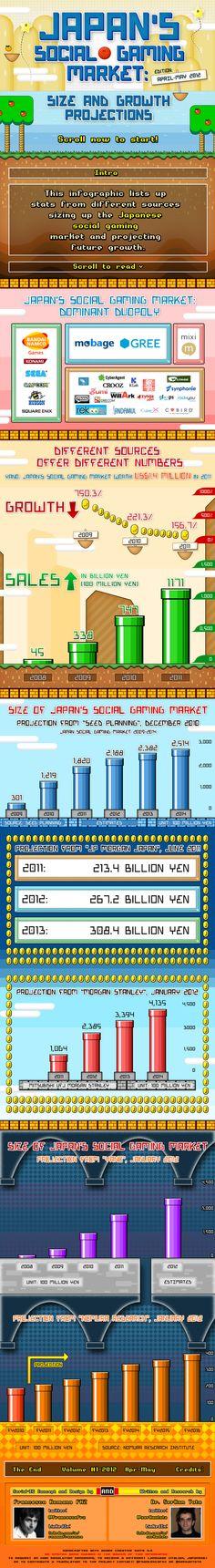 Japan's Social Games Market