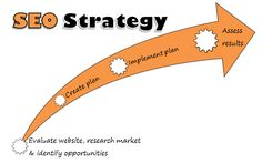 SEO strategies, how long do they take to work?