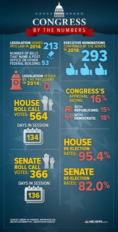 Infographic: Congress by the Numbers in 2014