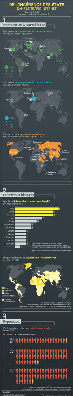 Ingérance des 2tats dans le trafic Internet