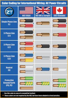 uk electrical power cable color code wiring diagram electrical rh pinterest co uk house wiring cable colours Home Wiring