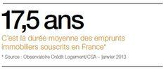 17,5 ans. C'est la durée moyenne des emprunts immobiliers souscrits en France* * Source : Observatoire Crédit Logement/CSA – janvier 2013