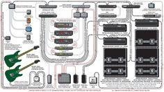 A detailed gear diagram of John Petrucci's Dream Theater stage setup that traces the signal flow of the equipment in his 2002 guitar rig.