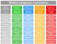 Les modèles managériaux doivent être adaptés aux générations, à leurs attentes et à leurs aspirations. Nous entendons de plus en plus parler de management agile et d'holacratie alors q…