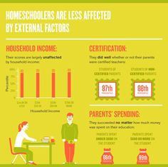 more good info at http://www.home-school.com/news/homeschool-vs-public-school.php