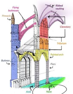 See 9 Best Images of Gothic Arch Diagram. Gothic Cathedral Architecture Diagram Parts of Roman Stone Arch Bridge Pointed Arch Diagram Gothic Cathedral Architecture Diagram Gothic Architecture Diagram Architecture Antique, Cathedral Architecture, Classic Architecture, Historical Architecture, Amazing Architecture, Architecture Details, Landscape Architecture, Architecture Plan, Gothic Architecture Characteristics