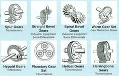 Gear Types | Electrical Engineering Blog