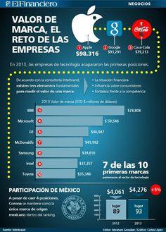 Las 10 marcas más valoradas del Mundo 2013 #infografia #infographic #marketing