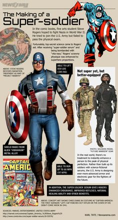 Captain America: The Making of a Supersoldier Infographic