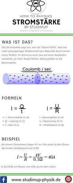 Spickzettel zum lernen der Stromstärke in der Physik. Ampere ist die Einheit der Stromstärke. Mit Formel für die Schule und Beispielaufgabe.