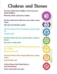 Chakras and corresponding stones.
