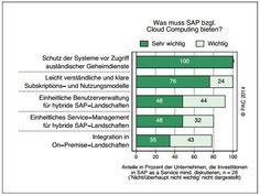 Die Hälfte der SAP-Anwenderunternehmen entwickelt bereits eine Cloud-Strategie